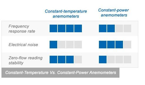 Main differences between constant-temperature and constant-power anemometers