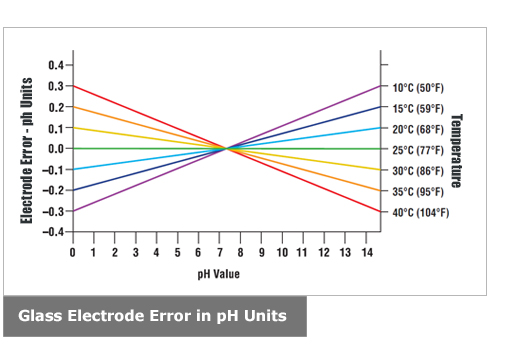 Glass Electrode Error in pH Units