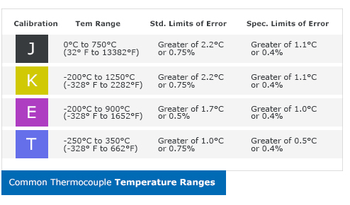 Table - Types of Thermocouples