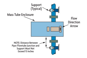 Coriolis Flow Meter technology and application