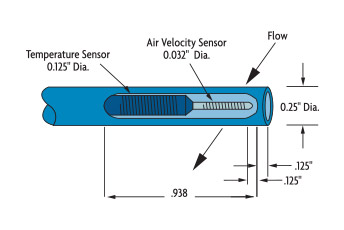 Thermal mass flow meters, theory of operation & design
