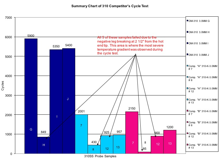 Summary Chart of 310 Competitor's Cycle Test